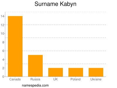 Surname Kabyn