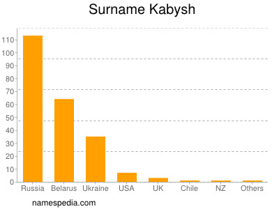 Surname Kabysh