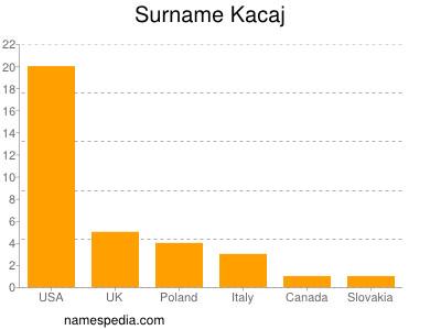 Surname Kacaj