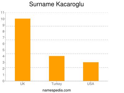 Surname Kacaroglu