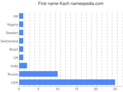 Given name Kach