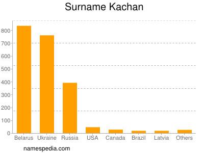 Surname Kachan