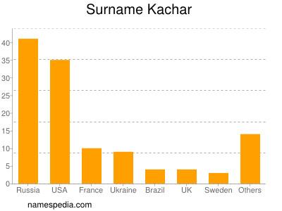 Surname Kachar