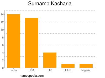 Familiennamen Kacharia