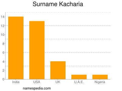 Surname Kacharia