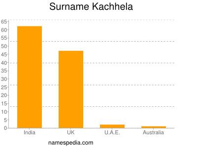 Surname Kachhela