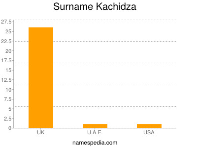 Familiennamen Kachidza