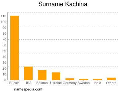 Surname Kachina