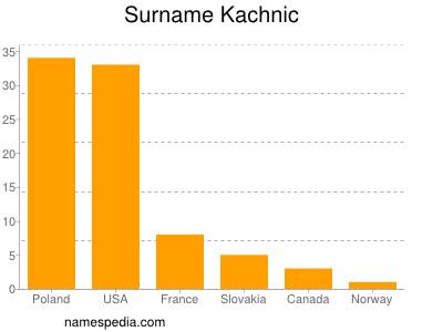 Surname Kachnic