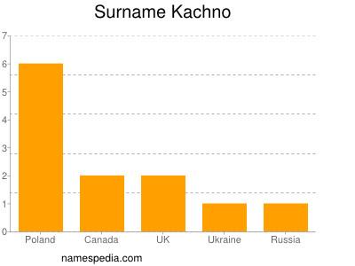 Surname Kachno
