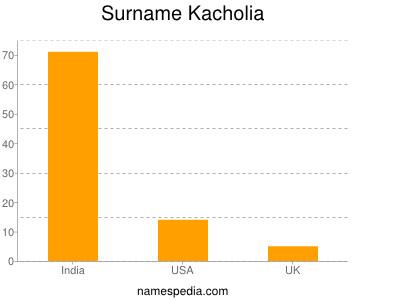 Surname Kacholia