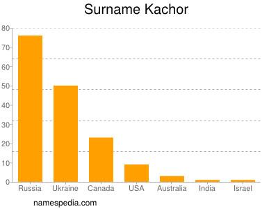 Surname Kachor