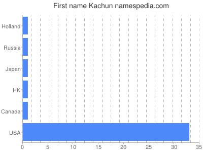 Given name Kachun