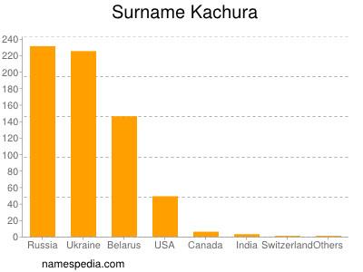 Surname Kachura