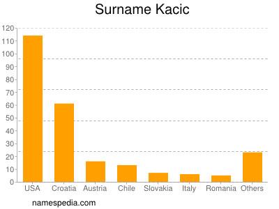 Surname Kacic