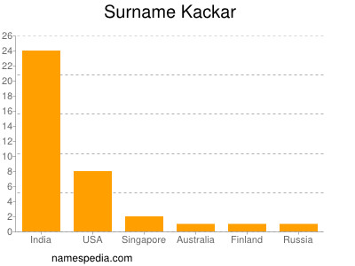 Surname Kackar