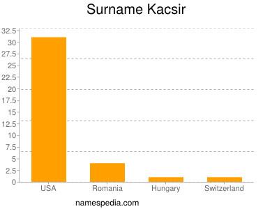Surname Kacsir