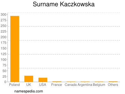 Surname Kaczkowska