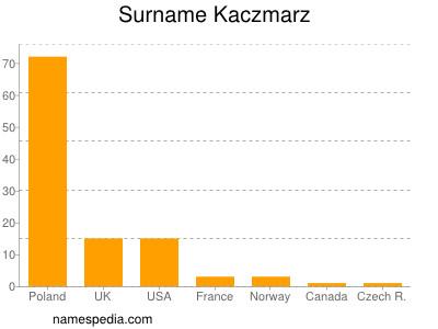 Surname Kaczmarz