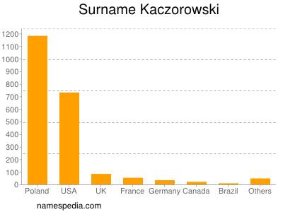 Surname Kaczorowski