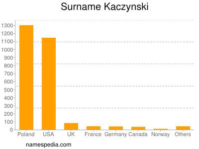 nom Kaczynski