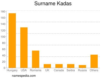 Surname Kadas