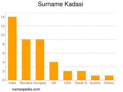 Surname Kadasi