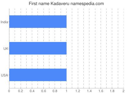 Given name Kadaveru