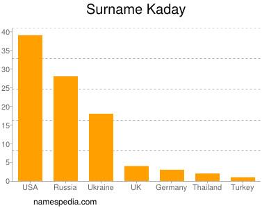 Surname Kaday