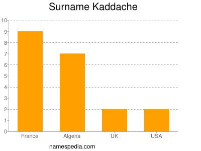 Surname Kaddache