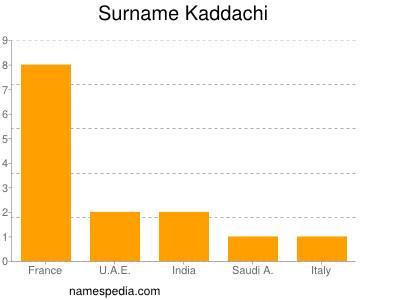 Surname Kaddachi