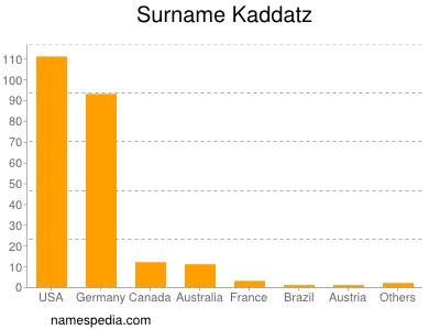 Surname Kaddatz
