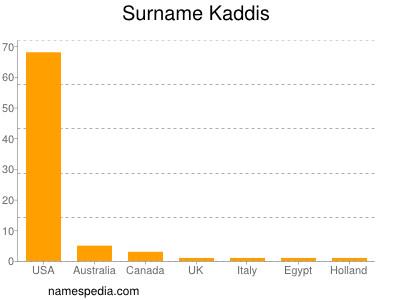 Surname Kaddis