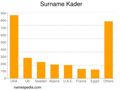 Surname Kader