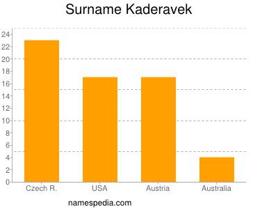 Surname Kaderavek