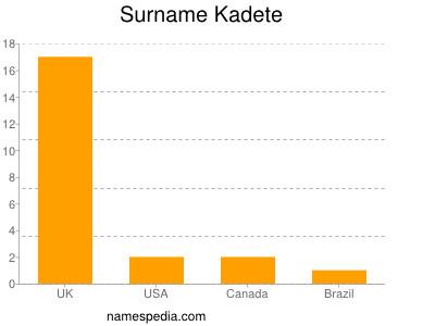 Surname Kadete