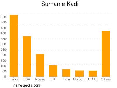 Familiennamen Kadi