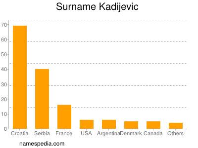 Surname Kadijevic