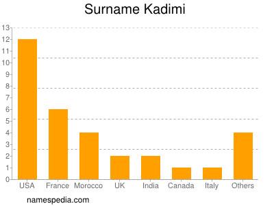 Surname Kadimi