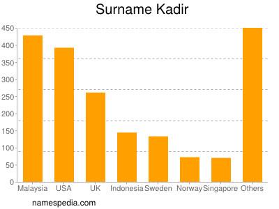 Surname Kadir