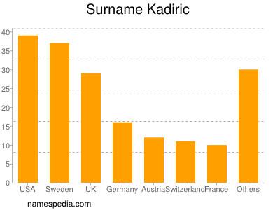 Surname Kadiric
