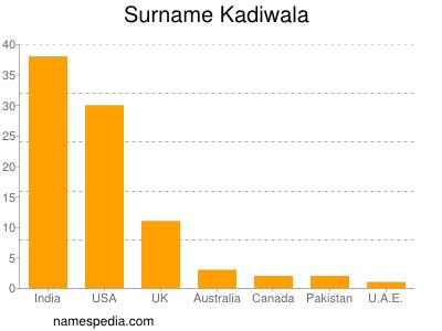 Surname Kadiwala