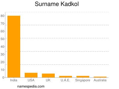 Surname Kadkol