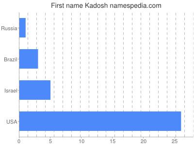 prenom Kadosh