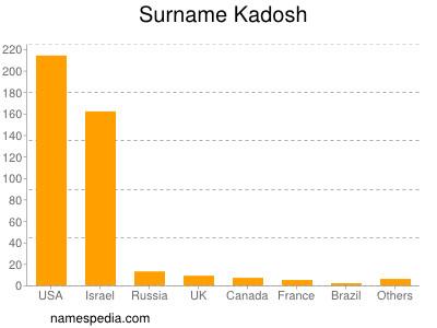 nom Kadosh