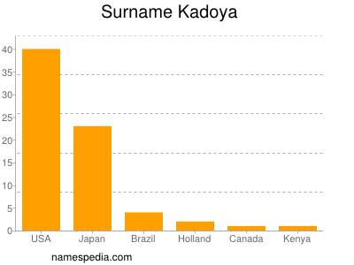 Surname Kadoya