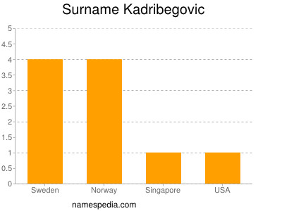 Surname Kadribegovic