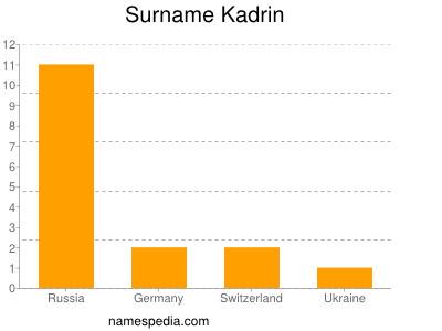 Surname Kadrin