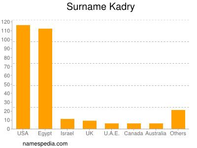 nom Kadry