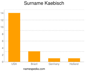 Surname Kaebisch